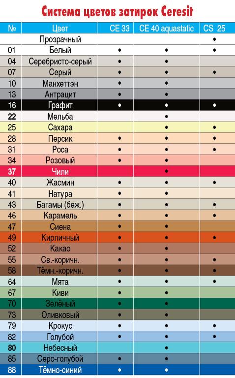 Как выбрать цвет затирки для плитки? Затирка для 53